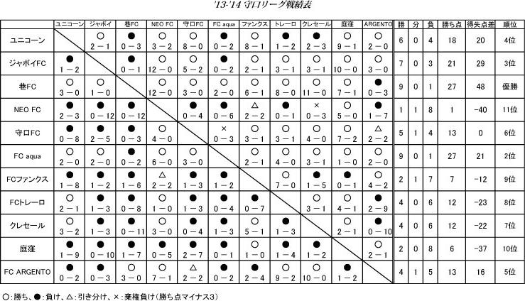 2014-11-09-13-14守口リーグ結果-2