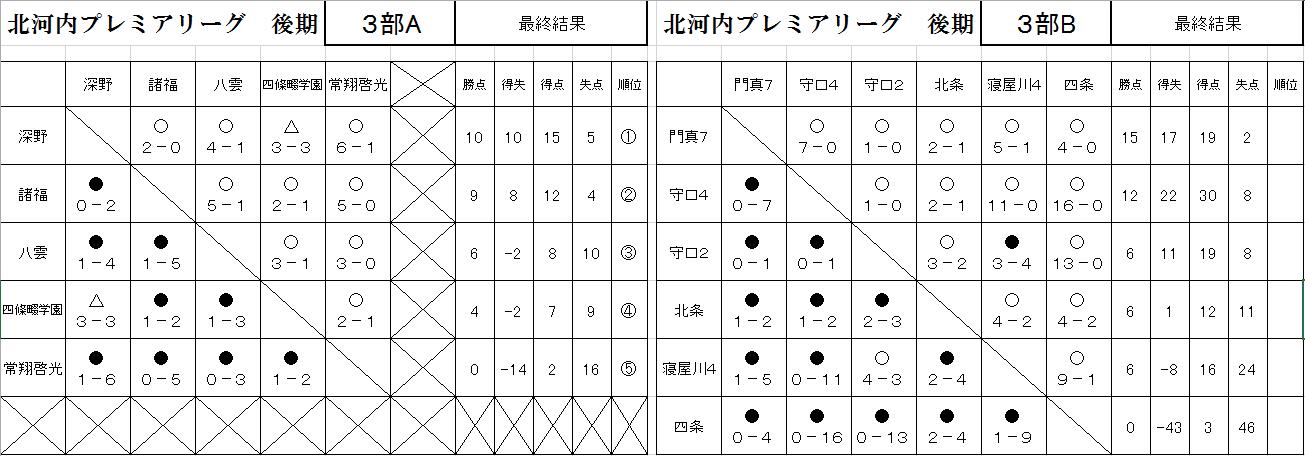 3AB 最終