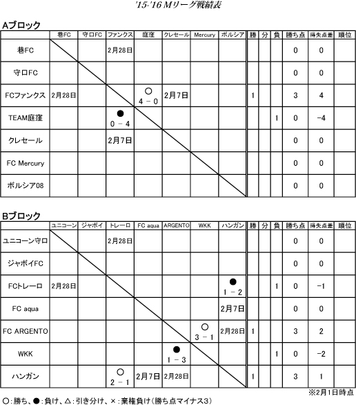 2016-02-05-160201戦績表